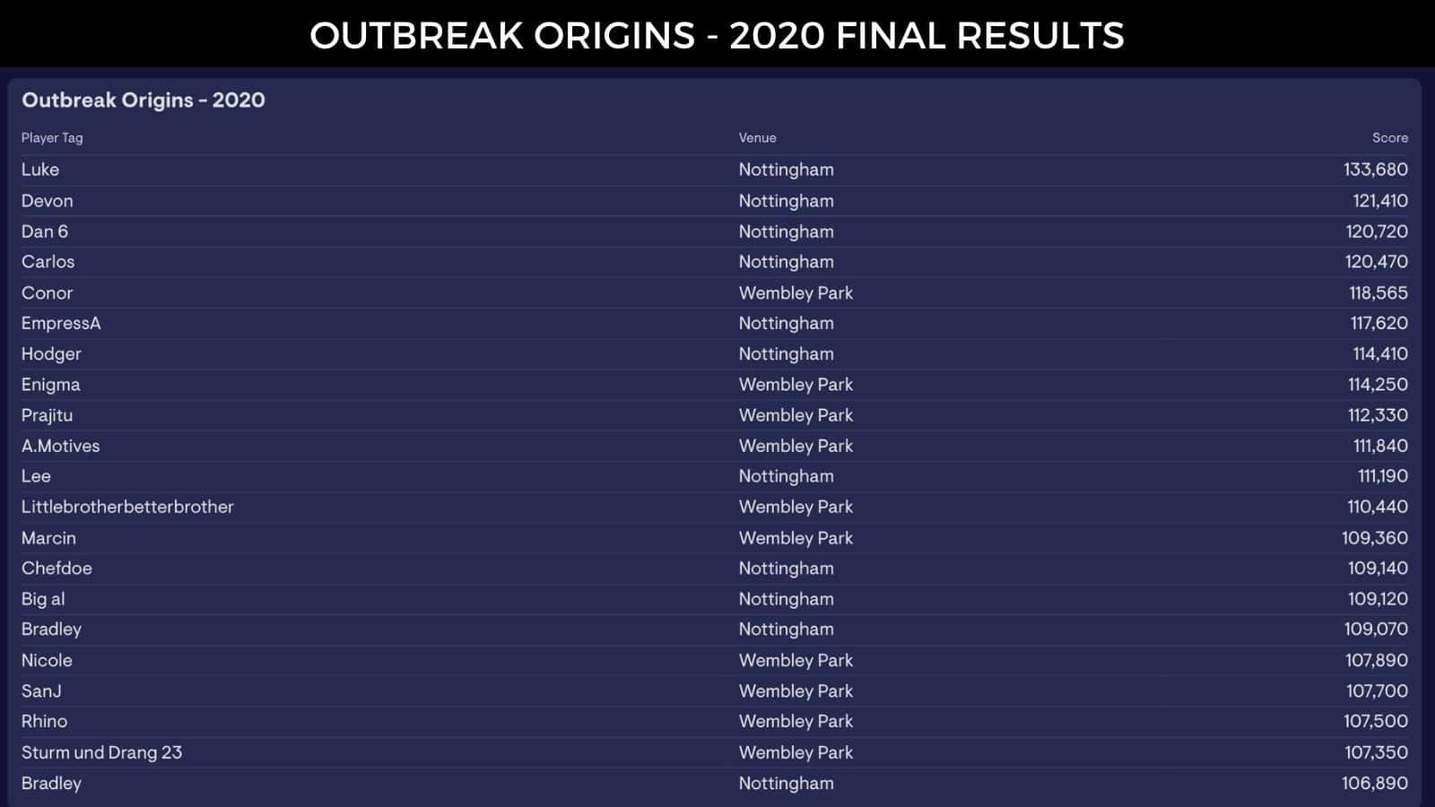 Outbreak Origins VR Game hall of fame