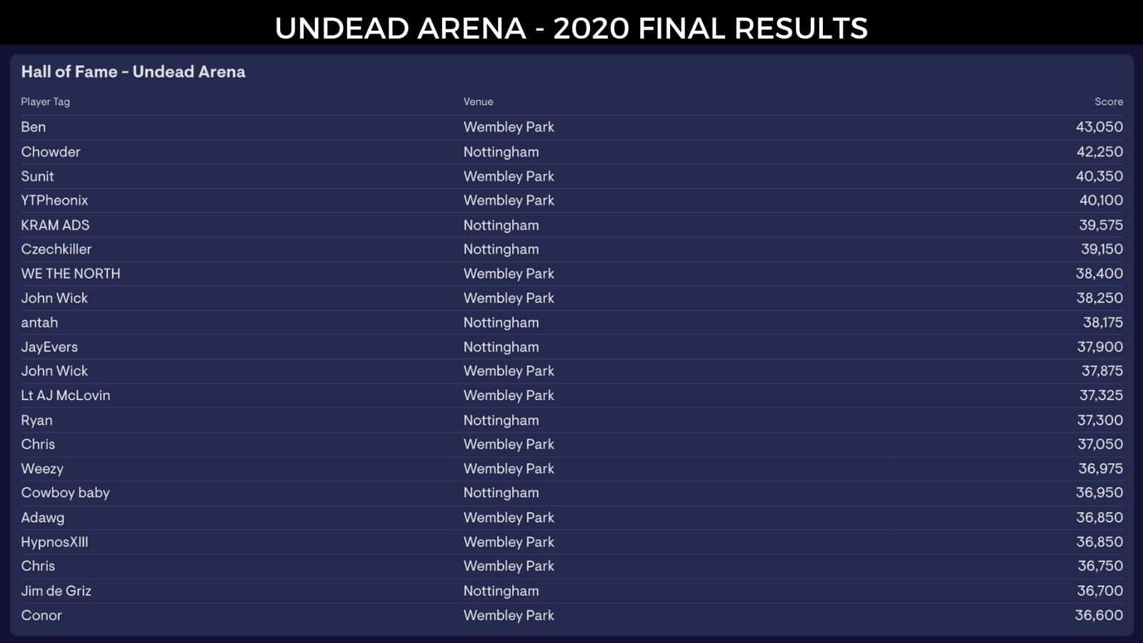 Undead Arena VR Game hall of fame