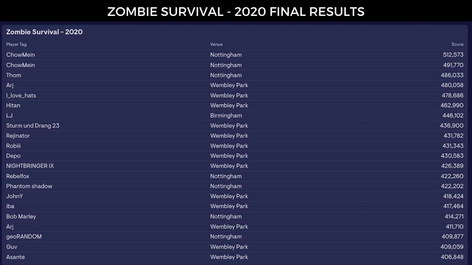 Zombie Survival VR Game hall of fame